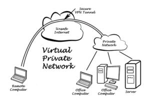Graphic showing how VPN works