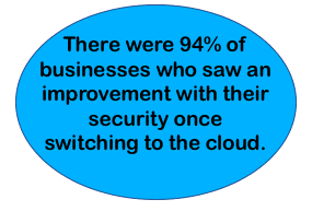 Blue circle with the following text: There were 94% of businesses who saw an improvement with their security once switching to the cloud.