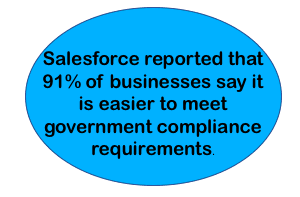 Blue circle with the following text: Salesforce reported that 91% of businesses say it is easier to meet government compliance requirements.